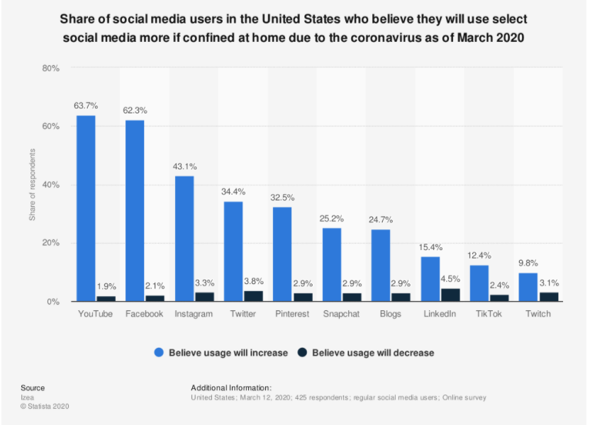 Chart from Statista.com showing COVID-19 stats on social media usage